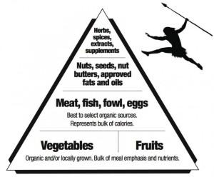 paleo lifestyle real food pyramid 2
